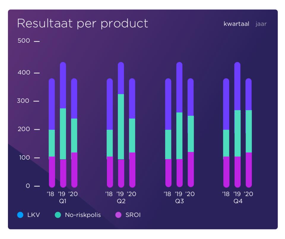 resultaat per product dashboard